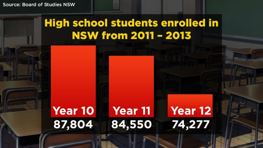 Source: Data from Board of Studies NSW