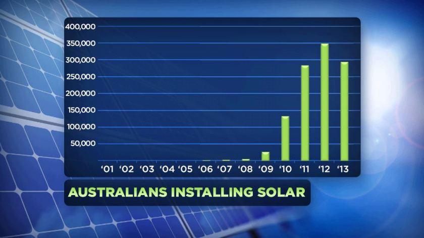 Source: Solar Citizens