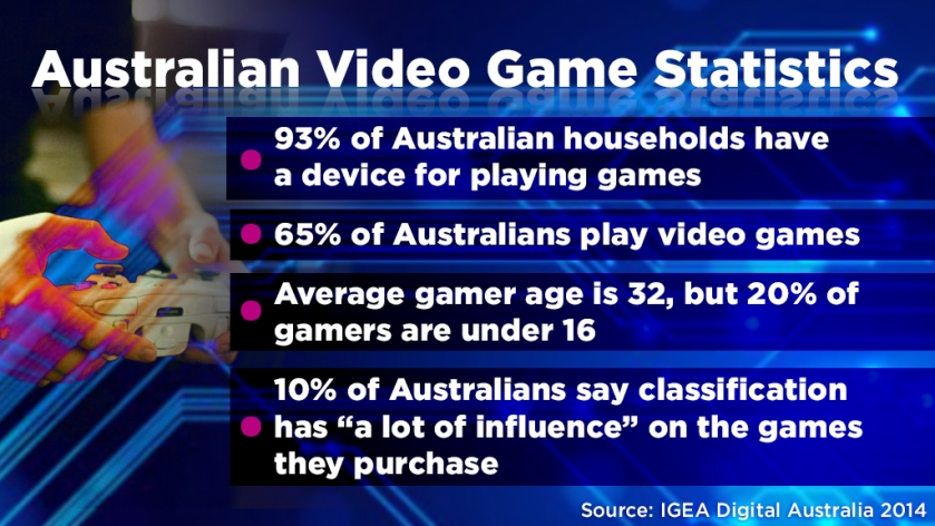 Australian Gaming Statistics